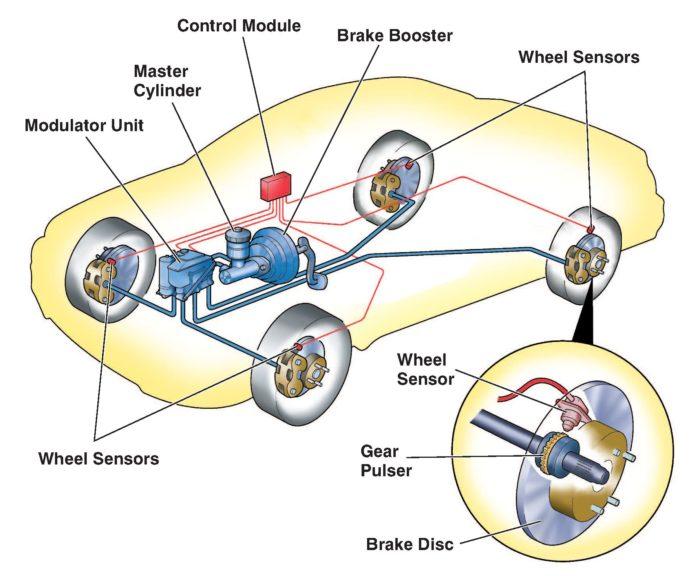Anti brakes lock